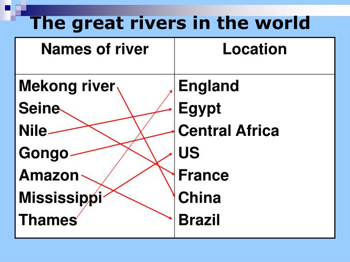 The great rivers in the world