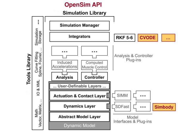 OpenSim API