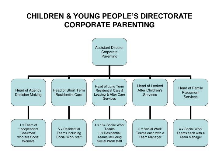 Children young people s directorate corporate parenting