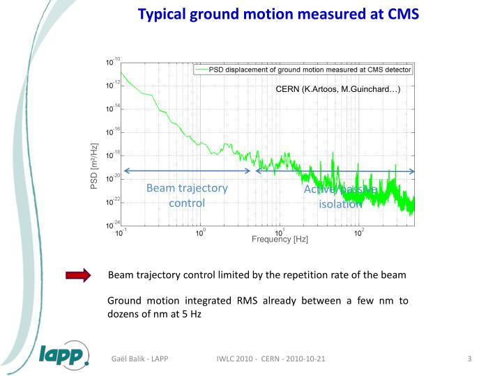 Typical ground motion measured at CMS