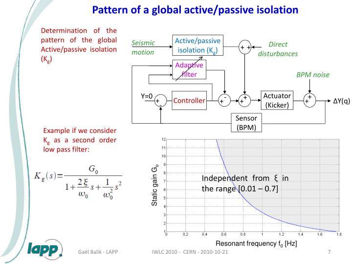 Pattern of a global active/passive isolation