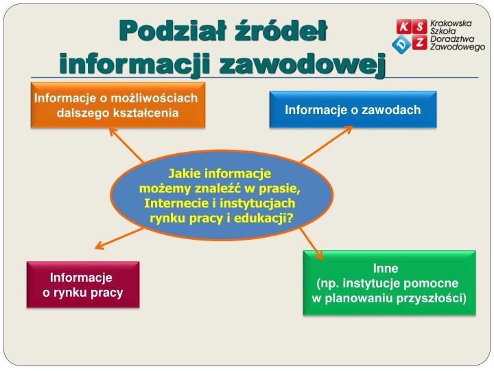 Podzia r de informacji zawodowej