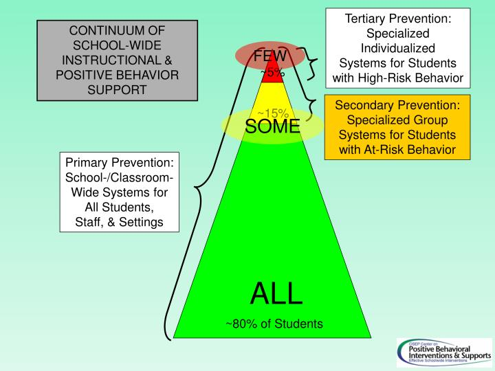 Tertiary Prevention:
