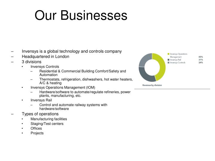 Our Businesses