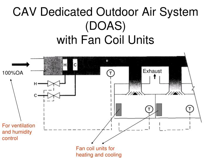 CAV Dedicated Outdoor Air System (DOAS)
