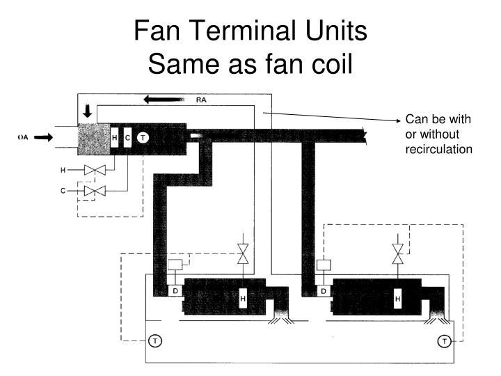 Fan Terminal Units