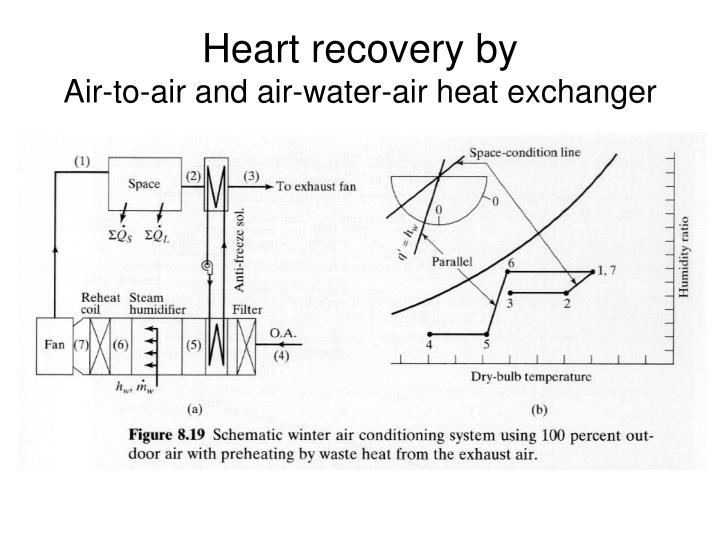 Heart recovery by