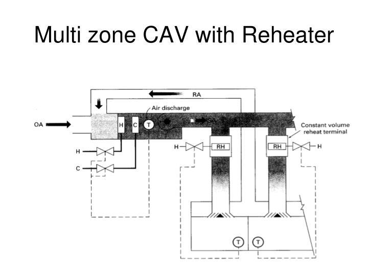 Multi zone CAV with Reheater