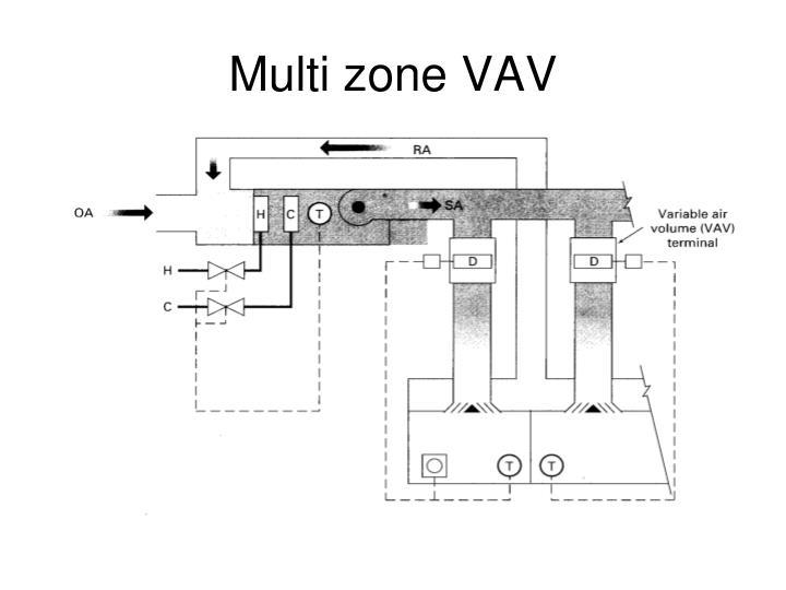 Multi zone VAV