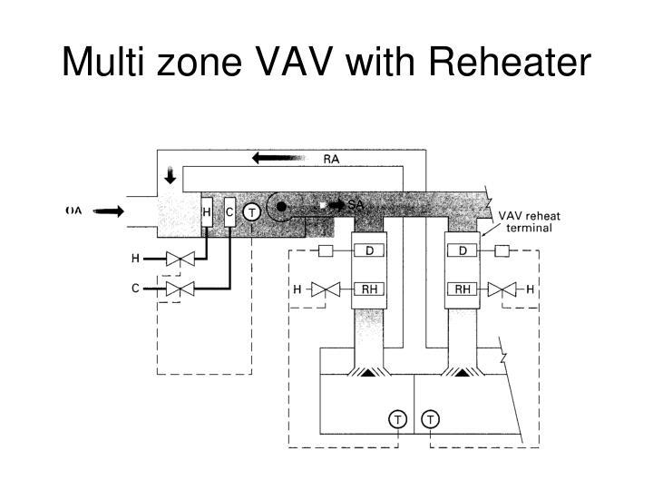 Multi zone VAV with Reheater