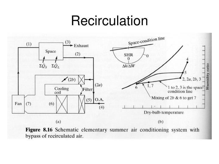 Recirculation