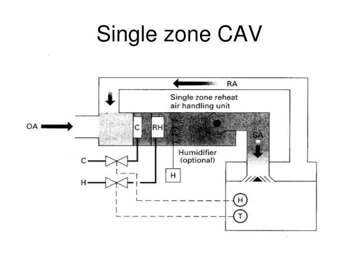 Single zone cav