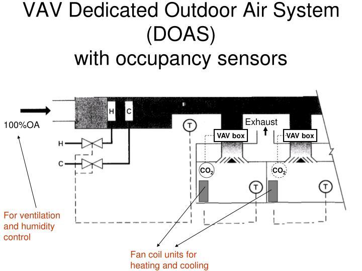 VAV Dedicated Outdoor Air System (DOAS)