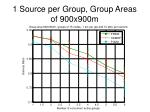 1 source per group group areas of 900x900m