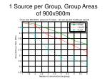 1 source per group group areas of 900x900m1