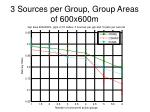 3 sources per group group areas of 600x600m