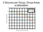 3 sources per group group areas of 600x600m1