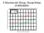 3 sources per group group areas of 600x600m3