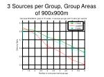 3 sources per group group areas of 900x900m