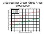 3 sources per group group areas of 900x900m3