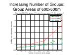 increasing number of groups group areas of 600x600m2