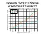 increasing number of groups group areas of 600x600m3