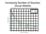 increasing number of sources group mobility