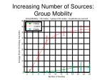 increasing number of sources group mobility2