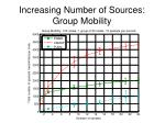 increasing number of sources group mobility3