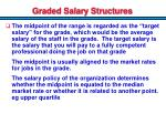 graded salary structures3