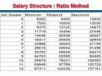 salary structure ratio method
