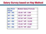 salary survey based on hay method