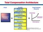 total compensation architecture