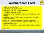 weichert com facts