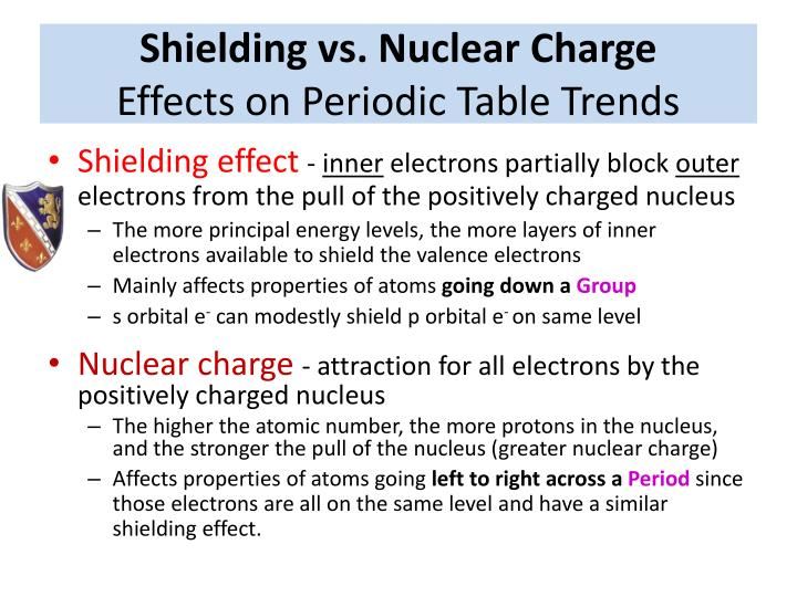 Shielding vs. Nuclear Charge