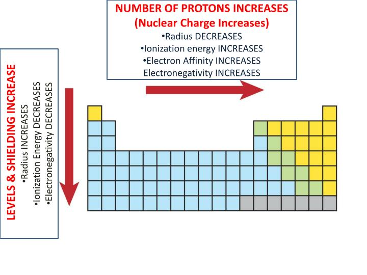NUMBER OF PROTONS INCREASES (Nuclear Charge Increases)