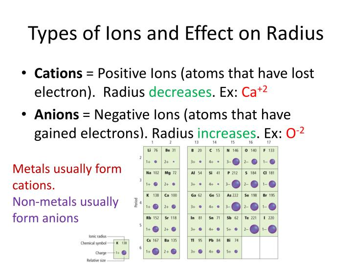 Types of Ions and Effect on Radius