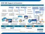 ieee md support evolution