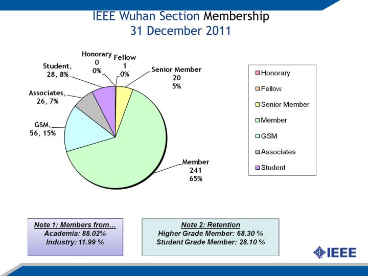 IEEE Wuhan Section