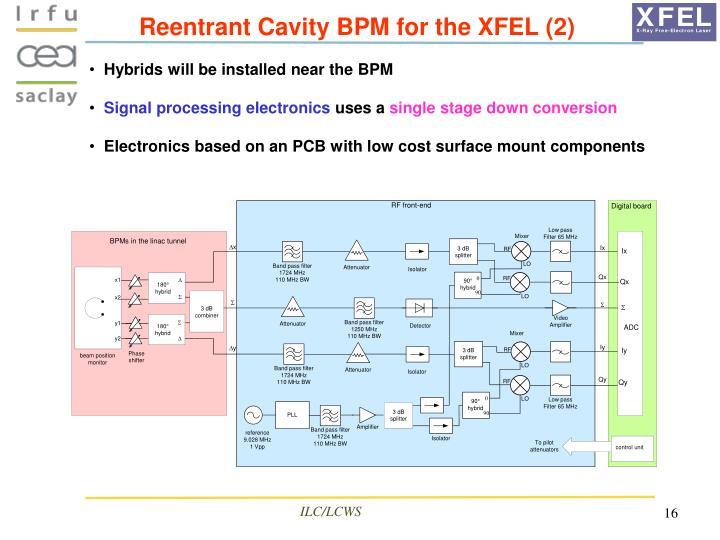 Reentrant Cavity BPM for the XFEL (2)
