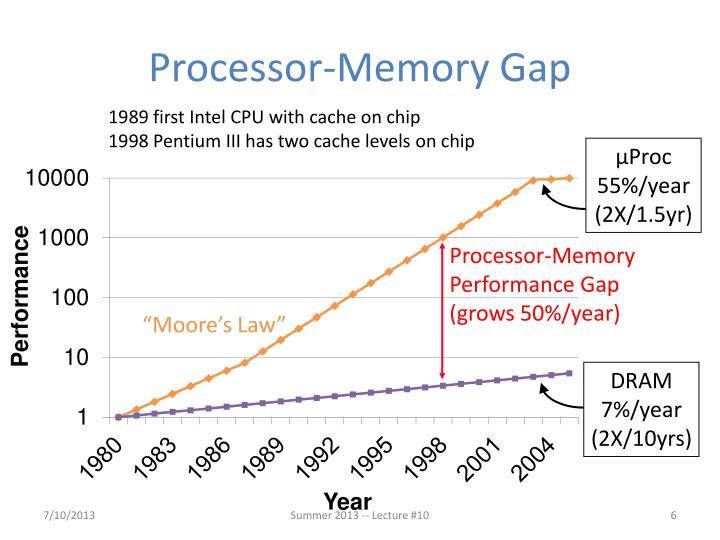 Processor-Memory Gap