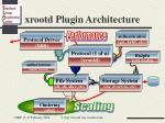 xrootd plugin architecture
