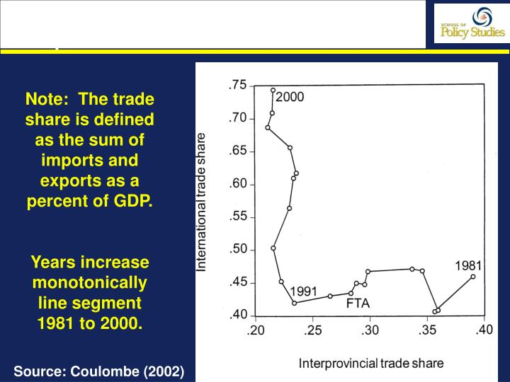 fig 6 the canadian international and interprovincial trade shares n.