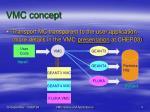 vmc concept