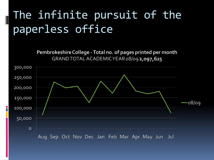 The infinite pursuit of the paperless office