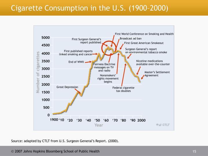 Cigarette Consumption in the U.S. (1900–2000)