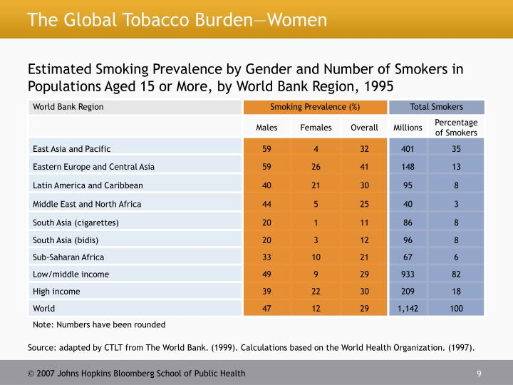 The Global Tobacco Burden—Women