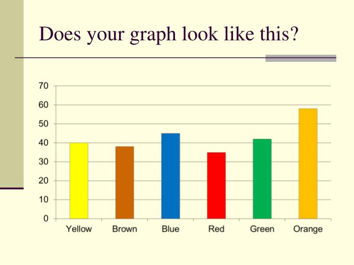 Does your graph look like this?
