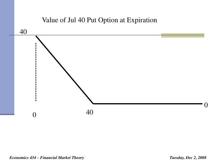 Value of Jul 40 Put Option at Expiration