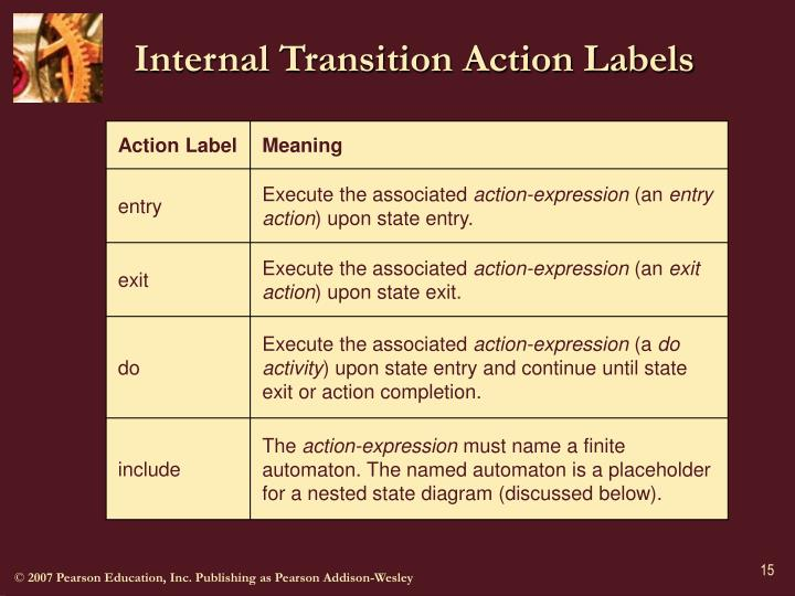 Internal Transition Action Labels